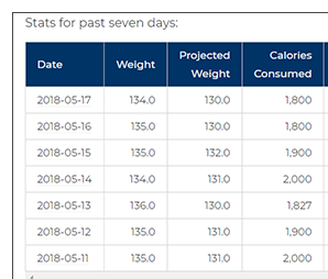 Weight Loss Tracker dashboard.